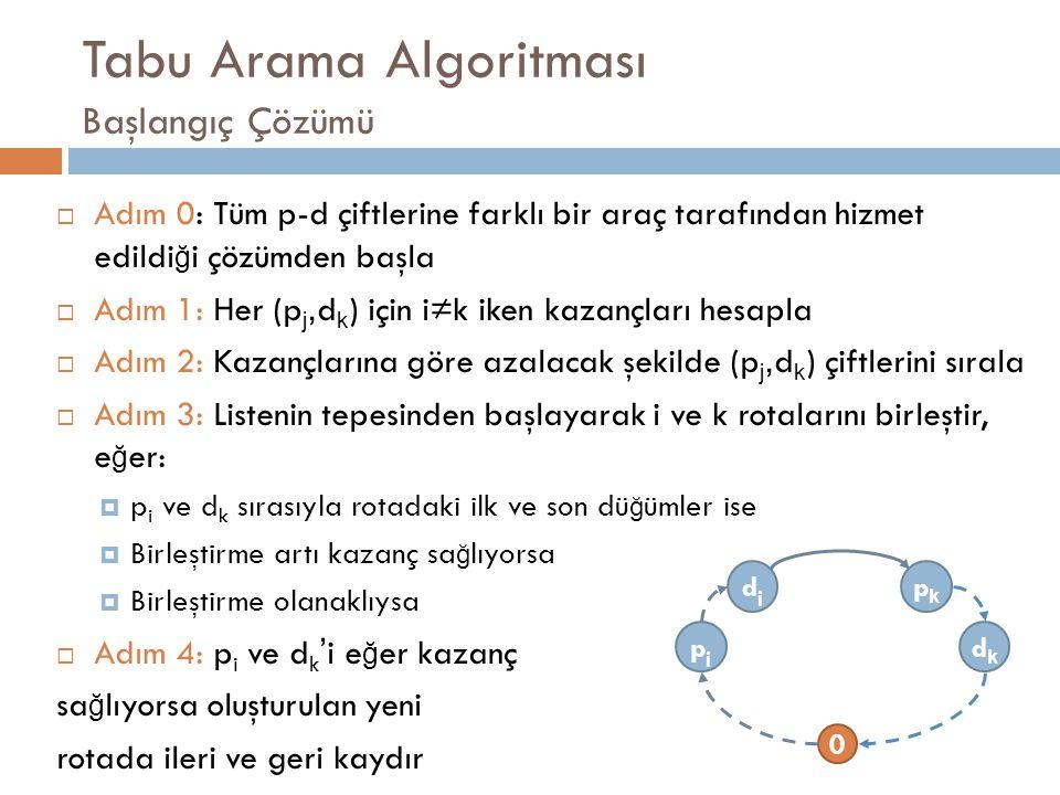 Tabu Arama Algoritması Başlangıç Çözümü  Adım 0: Tüm p-d çiftlerine farklı bir araç tarafından hizmet edildi ğ i çözümden başla  Adım 1: Her (p j, d k ) için i≠k iken kazançları hesapla  Adım 2: Kazançlarına göre azalacak şekilde (p j, d k ) çiftlerini sırala  Adım 3: Listenin tepesinden başlayarak i ve k rotalarını birleştir, e ğ er:  p i ve d k sırasıyla rotadaki ilk ve son dü ğ ümler ise  Birleştirme artı kazanç sa ğ lıyorsa  Birleştirme olanaklıysa  Adım 4: p i ve d k ' i e ğ er kazanç sa ğ lıyorsa oluşturulan yeni rotada ileri ve geri kaydır pjpj dkdk djdj pkpk 0