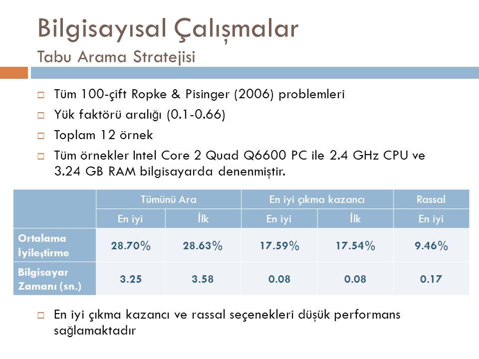 Bilgisayısal Çalışmalar Tabu Arama Stratejisi  Tüm 100-çift Ropke & Pisinger (2006) problemleri  Yük faktörü aralı ğ ı (0.1-0.66)  Toplam 12 örnek  Tüm örnekler Intel Core 2 Quad Q6600 PC ile 2.4 GHz CPU ve 3.24 GB RAM bilgisayarda denenmiştir.