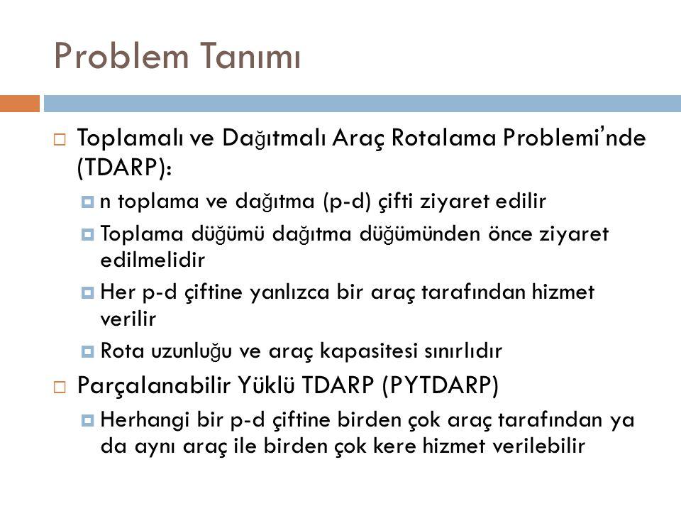 Problem Tanımı  Toplamalı ve Da ğ ıtmalı Araç Rotalama Problemi ' nde (TDARP):  n toplama ve da ğ ıtma (p-d) çifti ziyaret edilir  Toplama dü ğ ümü da ğ ıtma dü ğ ümünden önce ziyaret edilmelidir  Her p-d çiftine yanlızca bir araç tarafından hizmet verilir  Rota uzunlu ğ u ve araç kapasitesi sınırlıdır  Parçalanabilir Yüklü TDARP (PYTDARP)  Herhangi bir p-d çiftine birden çok araç tarafından ya da aynı araç ile birden çok kere hizmet verilebilir