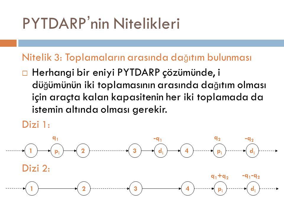 PYTDARP ' nin Nitelikleri Nitelik 3: Toplamaların arasında da ğ ıtım bulunması  Herhangi bir eniyi PYTDARP çözümünde, i dü ğ ümünün iki toplamasının arasında da ğ ıtım olması için araçta kalan kapasitenin her iki toplamada da istemin altında olması gerekir.