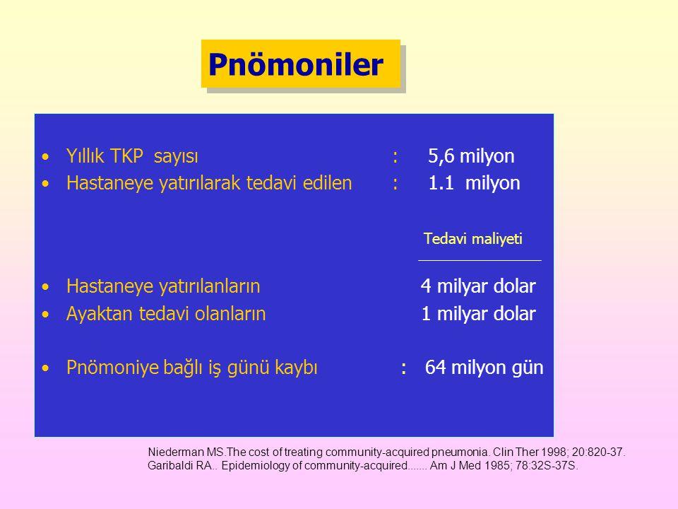 Pnömoniler Yıllık TKP sayısı : 5,6 milyon Hastaneye yatırılarak tedavi edilen : 1.1 milyon Tedavi maliyeti Hastaneye yatırılanların 4 milyar dolar Ayaktan tedavi olanların 1 milyar dolar Pnömoniye bağlı iş günü kaybı : 64 milyon gün Niederman MS.The cost of treating community-acquired pneumonia.