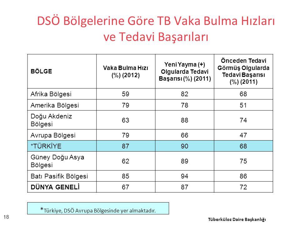 * Türkiye, DSÖ Avrupa Bölgesinde yer almaktadır. DSÖ Bölgelerine Göre TB Vaka Bulma Hızları ve Tedavi Başarıları Tüberküloz Daire Başkanlığı BÖLGE Vak