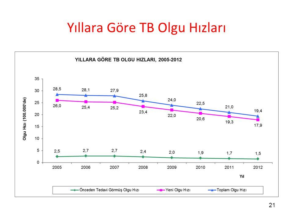 Yıllara Göre TB Olgu Hızları 21