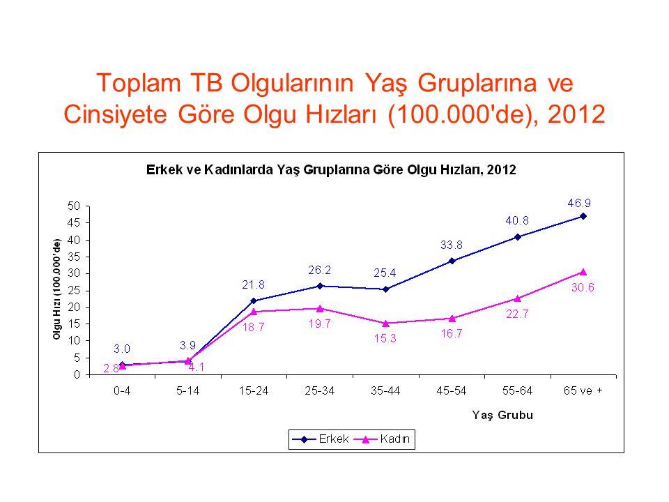 Toplam TB Olgularının Yaş Gruplarına ve Cinsiyete Göre Olgu Hızları (100.000'de), 2012