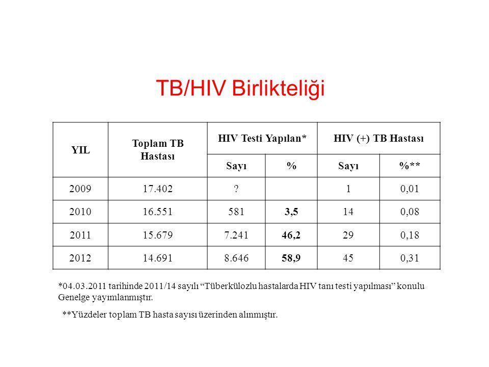 TB/HIV Birlikteliği **Yüzdeler toplam TB hasta sayısı üzerinden alınmıştır. YIL Toplam TB Hastası HIV Testi Yapılan*HIV (+) TB Hastası Sayı% %** 20091