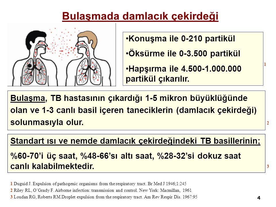 4 Bulaşma, TB hastasının çıkardığı 1-5 mikron büyüklüğünde olan ve 1-3 canlı basil içeren taneciklerin (damlacık çekirdeği) solunmasıyla olur. Konuşma