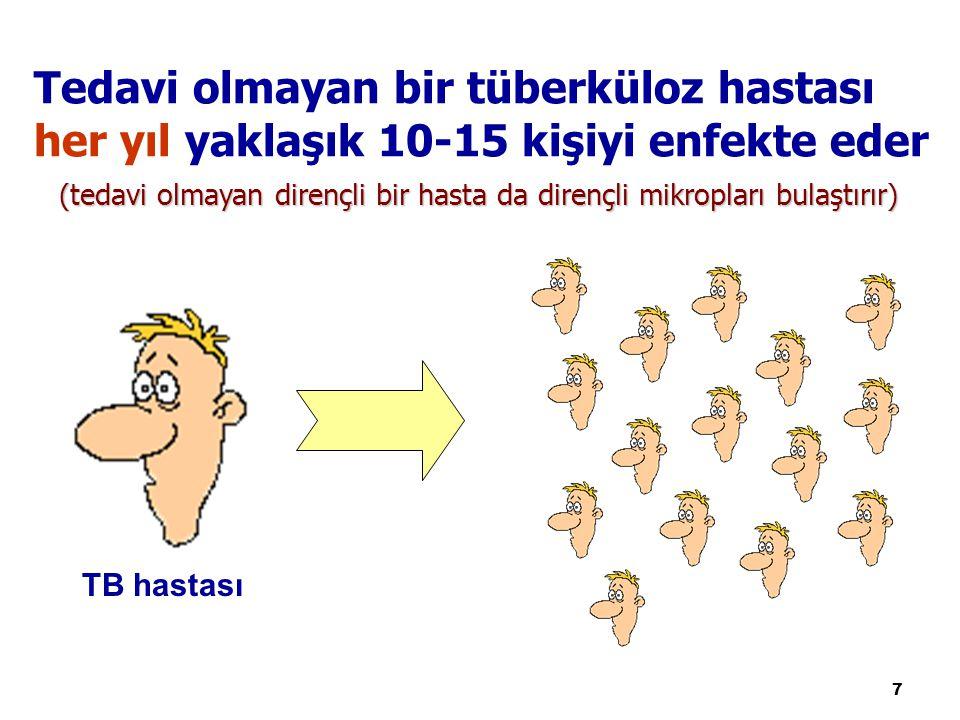 * Türkiye, DSÖ Avrupa Bölgesinde yer almaktadır.