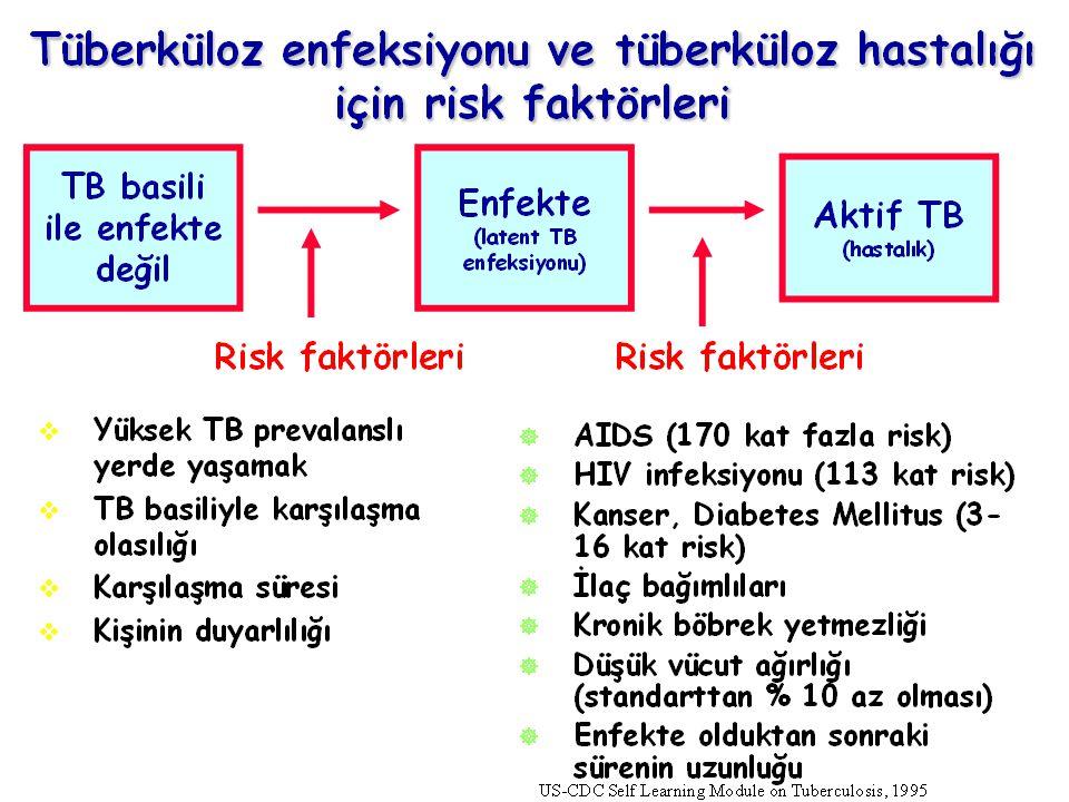 59 İlaçla koruma verilmesi gereken kişiler  Bulaştırıcı TB hastası temaslısı ve 35 yaşından daha genç olanlara,  15 yaşından küçük TDT pozitif çocuklara,  TDT konversiyonu olanlara (son iki yılda BCG yapılmama koşuluyla 6 mm'den fazla artış ve pozitifleşme),  TB riskini arttıran bağışıklığı baskılanmış ve TDT pozitif kişilere (HIV pozitifliği, AIDS, KBY, uzun süre yüksek doz kortikosteroid almış ve diğer bağışıklığı baskılayan tedavi verilen durumlar, retiküloendotelyal sistem malignitesi olanlar).