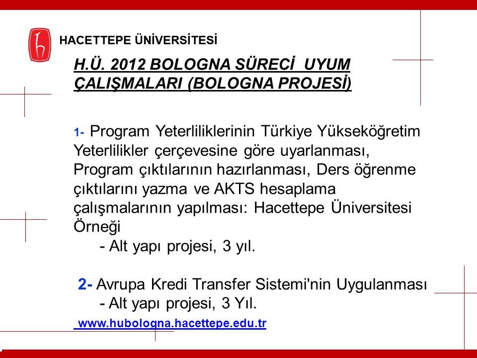 HACETTEPE ÜNİVERSİTESİ H.Ü. 2012 BOLOGNA SÜRECİ UYUM ÇALIŞMALARI (BOLOGNA PROJESİ) 1- Program Yeterliliklerinin Türkiye Yükseköğretim Yeterlilikler çe
