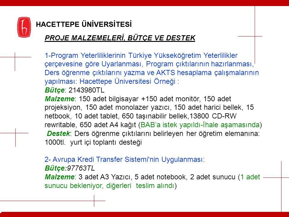 HACETTEPE ÜNİVERSİTESİ PROJE MALZEMELERİ, BÜTÇE VE DESTEK 1-Program Yeterliliklerinin Türkiye Yükseköğretim Yeterlilikler çerçevesine göre Uyarlanması