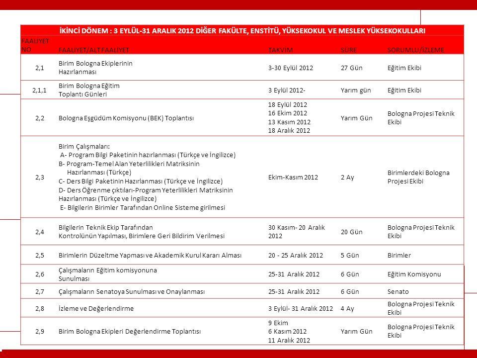HACETTEPE ÜNİVERSİTESİ İKİNCİ DÖNEM : 3 EYLÜL-31 ARALIK 2012 DİĞER FAKÜLTE, ENSTİTÜ, YÜKSEKOKUL VE MESLEK YÜKSEKOKULLARI FAALİYET NOFAALİYET/ALT FAALİ