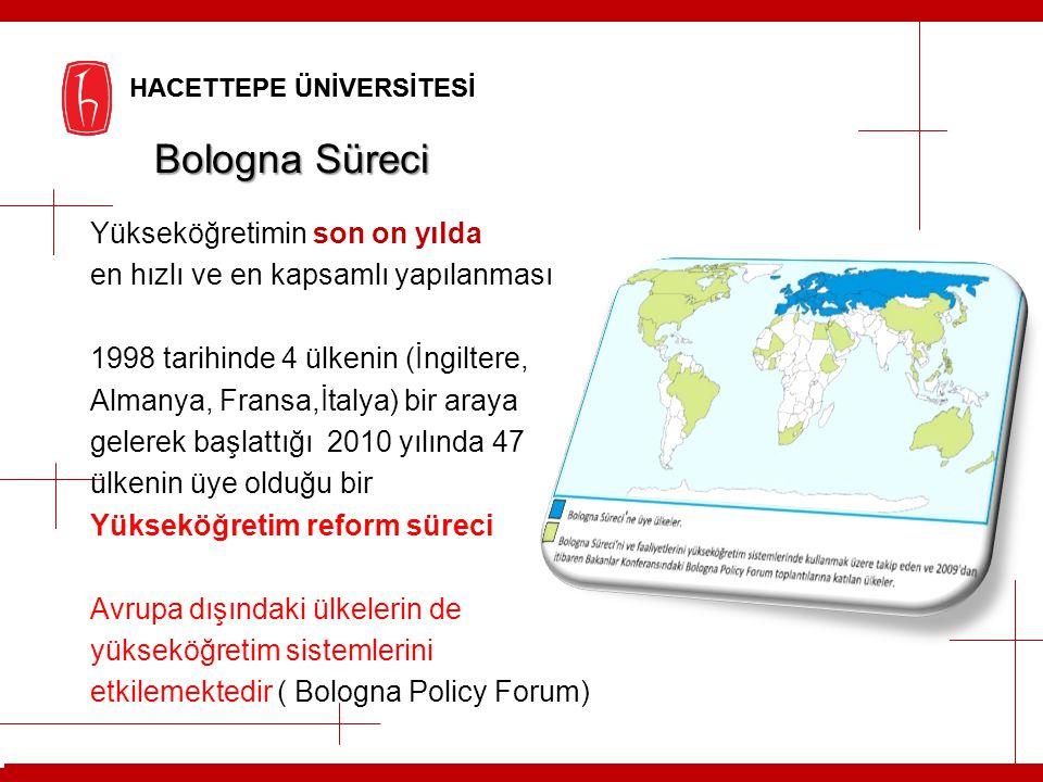 HACETTEPE ÜNİVERSİTESİ Bologna Süreci Yükseköğretimin son on yılda en hızlı ve en kapsamlı yapılanması 1998 tarihinde 4 ülkenin (İngiltere, Almanya, F