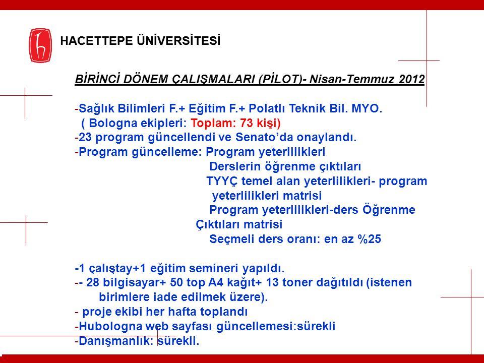 HACETTEPE ÜNİVERSİTESİ BİRİNCİ DÖNEM ÇALIŞMALARI (PİLOT)- Nisan-Temmuz 2012 -Sağlık Bilimleri F.+ Eğitim F.+ Polatlı Teknik Bil. MYO. ( Bologna ekiple
