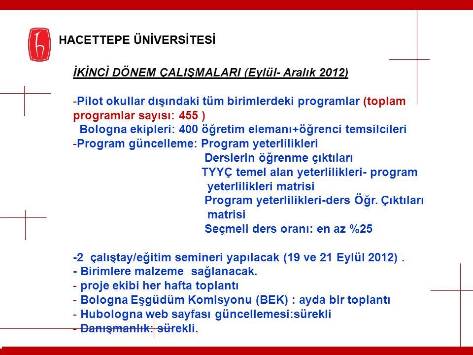 HACETTEPE ÜNİVERSİTESİ İKİNCİ DÖNEM ÇALIŞMALARI (Eylül- Aralık 2012) -Pilot okullar dışındaki tüm birimlerdeki programlar (toplam programlar sayısı: 4