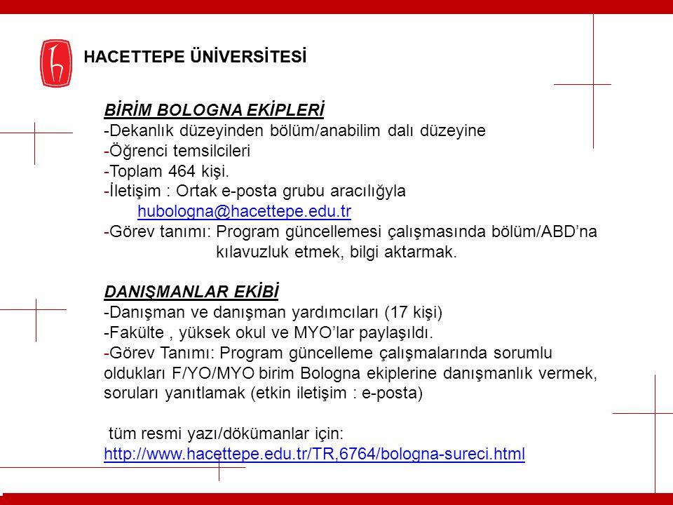 BİRİM BOLOGNA EKİPLERİ -Dekanlık düzeyinden bölüm/anabilim dalı düzeyine -Öğrenci temsilcileri -Toplam 464 kişi. -İletişim : Ortak e-posta grubu aracı