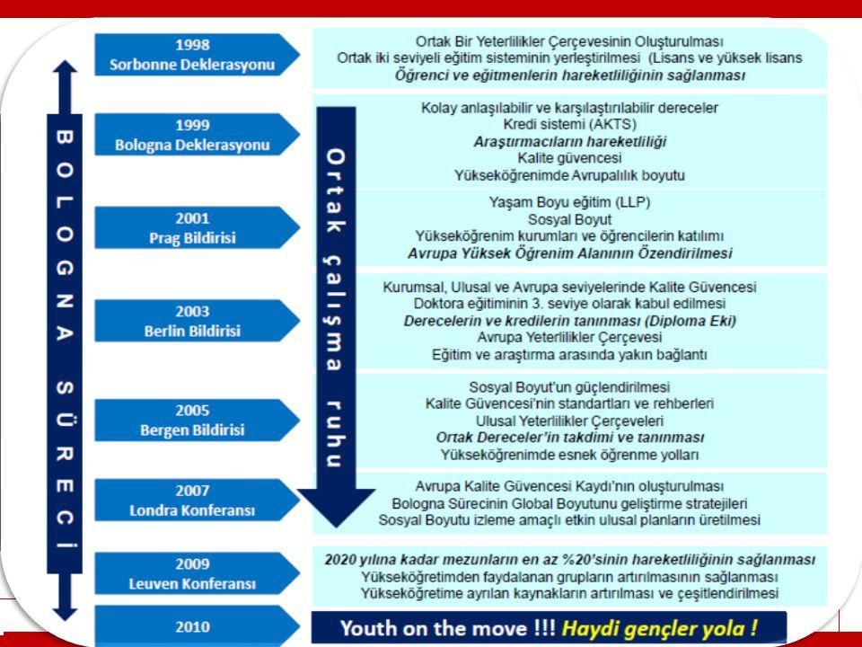 BOLOGNA EŞGÜDÜM KOMİSYONU (BEK) 2008 YÖK kararı- tüm üniversitelerde BEK kurulması BEK çalışmaları: Avrupa Kredi Transfer ve Biriktirme Sistemi (AKTS), Diploma Eki (DE), Türkiye Yükseköğretim Yeterlilikler Çerçevesi, kalite güvencesi, hareketlilik, öğrenci katılımı ve sosyal boyut planlama, koordinasyon, izleme
