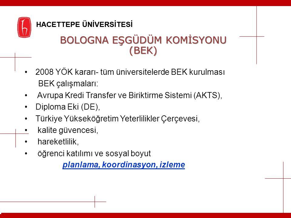 BOLOGNA EŞGÜDÜM KOMİSYONU (BEK) 2008 YÖK kararı- tüm üniversitelerde BEK kurulması BEK çalışmaları: Avrupa Kredi Transfer ve Biriktirme Sistemi (AKTS)