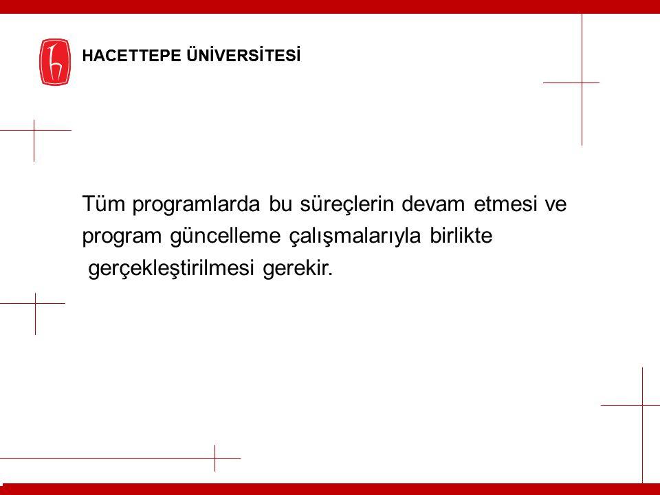 HACETTEPE ÜNİVERSİTESİ HACETTEPE ÜNİVERSİTESİ ACİL EYLEM PLANI 2012 Alan 11: Bologna sürecine uyum çalışmaları 11.1-AB yükseköğretim yeterlilikleri uyum 11.1-AB yükseköğretim yeterlilikleri uyumçalışması 11.2-Geçmişteki AKTS çalışmalarının gözden 11.2-Geçmişteki AKTS çalışmalarının gözden geçirilmesi ve eksikliklerin giderilmesi geçirilmesi ve eksikliklerin giderilmesi 11.3- Geçmişteki Diploma Eki çalışmalarının 11.3- Geçmişteki Diploma Eki çalışmalarının gözden geçirilmesi ve eksikliklerin giderilmesi gözden geçirilmesi ve eksikliklerin giderilmesi