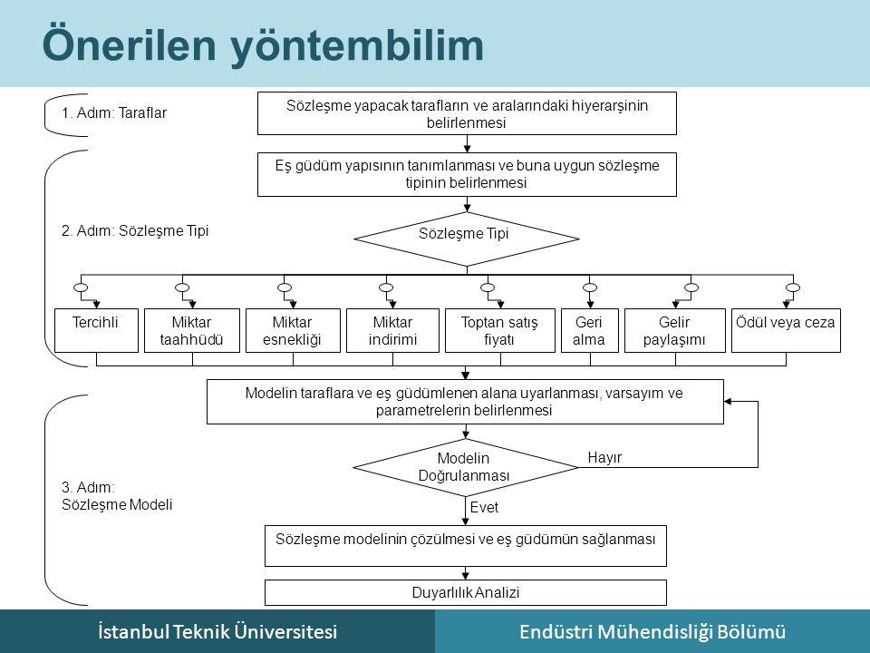İstanbul Teknik ÜniversitesiEndüstri Mühendisliği Bölümü Önerilen yöntembilim 1. Adım: Taraflar Sözleşme yapacak tarafların ve aralarındaki hiyerarşin
