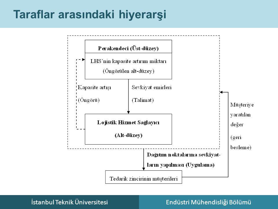 İstanbul Teknik ÜniversitesiEndüstri Mühendisliği Bölümü Taraflar arasındaki hiyerarşi