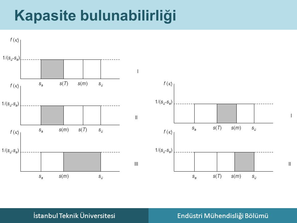 İstanbul Teknik ÜniversitesiEndüstri Mühendisliği Bölümü Kapasite bulunabilirliği s(T)s(T) sasa süsü s(m)s(m) I II s(T)s(T) sasa süsü s(m)s(m) 1/(s ü