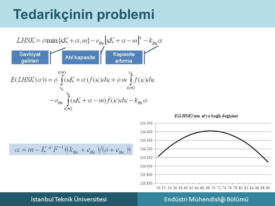 İstanbul Teknik ÜniversitesiEndüstri Mühendisliği Bölümü Tedarikçinin problemi Sevkiyat gelirleri Atıl kapasite Kapasite artırma