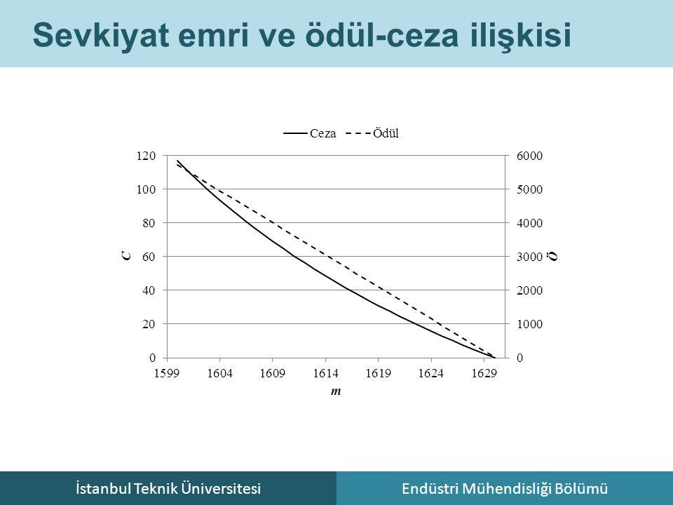İstanbul Teknik ÜniversitesiEndüstri Mühendisliği Bölümü Sevkiyat emri ve ödül-ceza ilişkisi