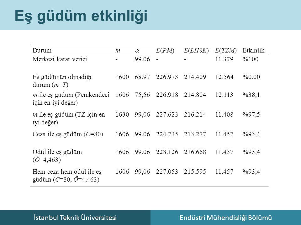 İstanbul Teknik ÜniversitesiEndüstri Mühendisliği Bölümü Eş güdüm etkinliği Durumm  E(PM)E(LHSK)E(TZM)Etkinlik Merkezi karar verici-99,06--11.379%100 Eş güdümün olmadığı durum (m=T) 160068,97226.973214.40912.564%0,00 m ile eş güdüm (Perakendeci için en iyi değer) 160675,56226.918214.80412.113%38,1 m ile eş güdüm (TZ için en iyi değer) 163099,06227.623216.21411.408%97,5 Ceza ile eş güdüm (C=80)160699,06224.735213.27711.457%93,4 Ödül ile eş güdüm (Ö=4,463) 160699,06228.126216.66811.457%93,4 Hem ceza hem ödül ile eş güdüm (C=80, Ö=4,463) 160699,06227.053215.59511.457%93,4