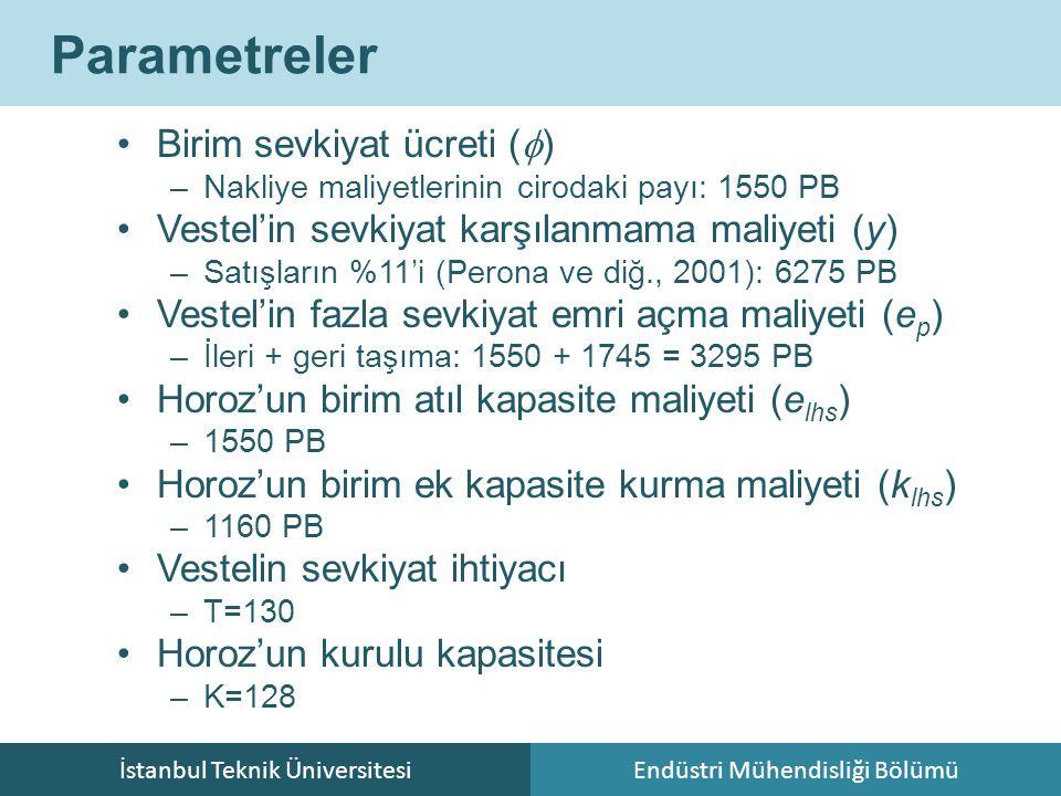 İstanbul Teknik ÜniversitesiEndüstri Mühendisliği Bölümü Parametreler Birim sevkiyat ücreti (  ) –Nakliye maliyetlerinin cirodaki payı: 1550 PB Veste