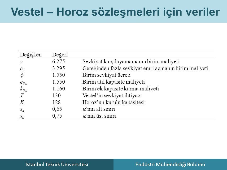 İstanbul Teknik ÜniversitesiEndüstri Mühendisliği Bölümü Vestel – Horoz sözleşmeleri için veriler DeğişkenDeğeri y6.275Sevkiyat karşılayamamanın birim maliyeti epep 3.295Gereğinden fazla sevkiyat emri açmanın birim maliyeti  1.550Birim sevkiyat ücreti e lhs 1.550Birim atıl kapasite maliyeti k lhs 1.160Birim ek kapasite kurma maliyeti T130Vestel'in sevkiyat ihtiyacı K128Horoz'un kurulu kapasitesi sasa 0,65  'nın alt sınırı süsü 0,75  'nın üst sınırı