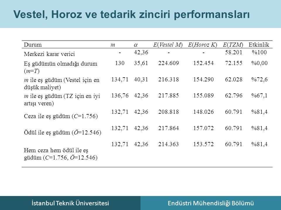 İstanbul Teknik ÜniversitesiEndüstri Mühendisliği Bölümü Vestel, Horoz ve tedarik zinciri performansları Durumm  E(Vestel M)E(Horoz K)E(TZM)Etkinlik Merkezi karar verici -42,36--58.201%100 Eş güdümün olmadığı durum (m=T) 13035,61224.609152.45472.155%0,00 m ile eş güdüm (Vestel için en düşük maliyet) 134,7140,31216.318154.29062.028%72,6 m ile eş güdüm (TZ için en iyi artışı veren) 136,7642,36217.885155.08962.796%67,1 Ceza ile eş güdüm (C=1.756) 132,7142,36208.818148.02660.791%81,4 Ödül ile eş güdüm (Ö=12.546) 132,7142,36217.864157.07260.791%81,4 Hem ceza hem ödül ile eş güdüm (C=1.756, Ö=12.546) 132,7142,36214.363153.57260.791%81,4