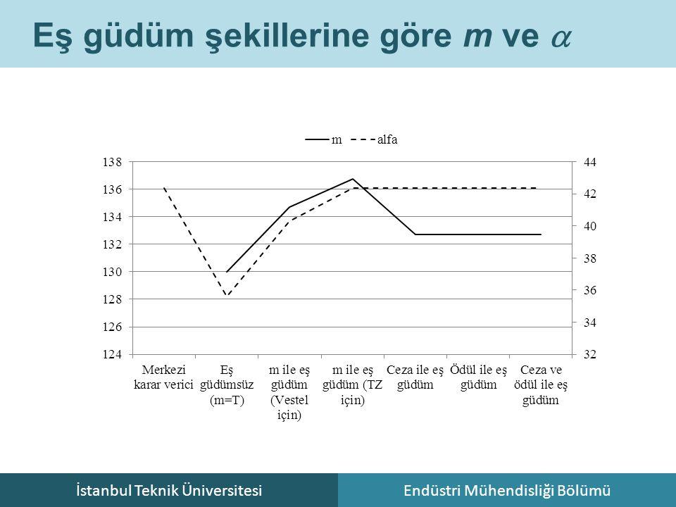 İstanbul Teknik ÜniversitesiEndüstri Mühendisliği Bölümü Eş güdüm şekillerine göre m ve 
