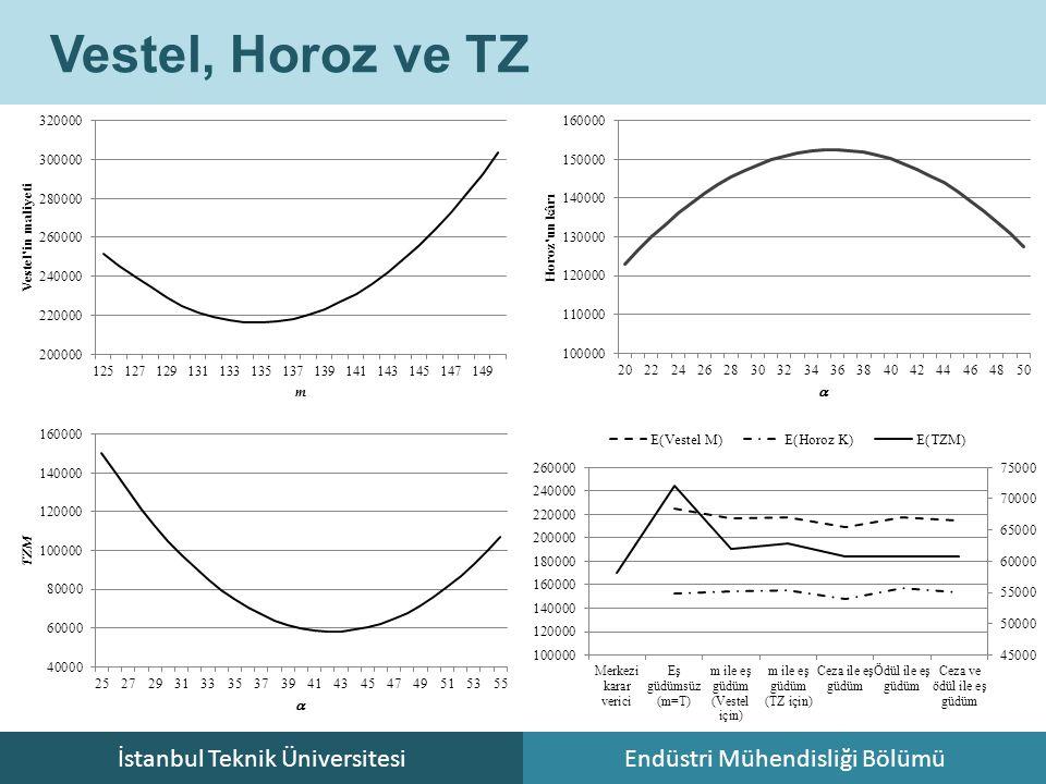 İstanbul Teknik ÜniversitesiEndüstri Mühendisliği Bölümü Vestel, Horoz ve TZ