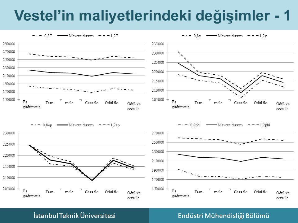 İstanbul Teknik ÜniversitesiEndüstri Mühendisliği Bölümü Vestel'in maliyetlerindeki değişimler - 1 Eş güdümsüz Tam m ile Ceza ile Ödül ile Ödül ve cez