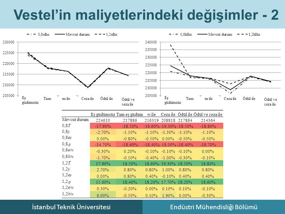 İstanbul Teknik ÜniversitesiEndüstri Mühendisliği Bölümü Vestel'in maliyetlerindeki değişimler - 2 Eş güdümsüz Tam m ile Ceza ile Ödül ile Ödül ve cez