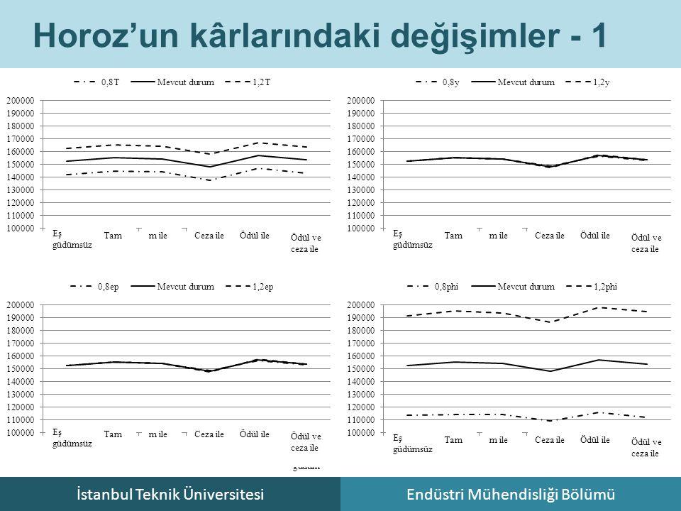 İstanbul Teknik ÜniversitesiEndüstri Mühendisliği Bölümü Horoz'un kârlarındaki değişimler - 1 Eş güdümsüz Tam m ile Ceza ile Ödül ile Ödül ve ceza ile