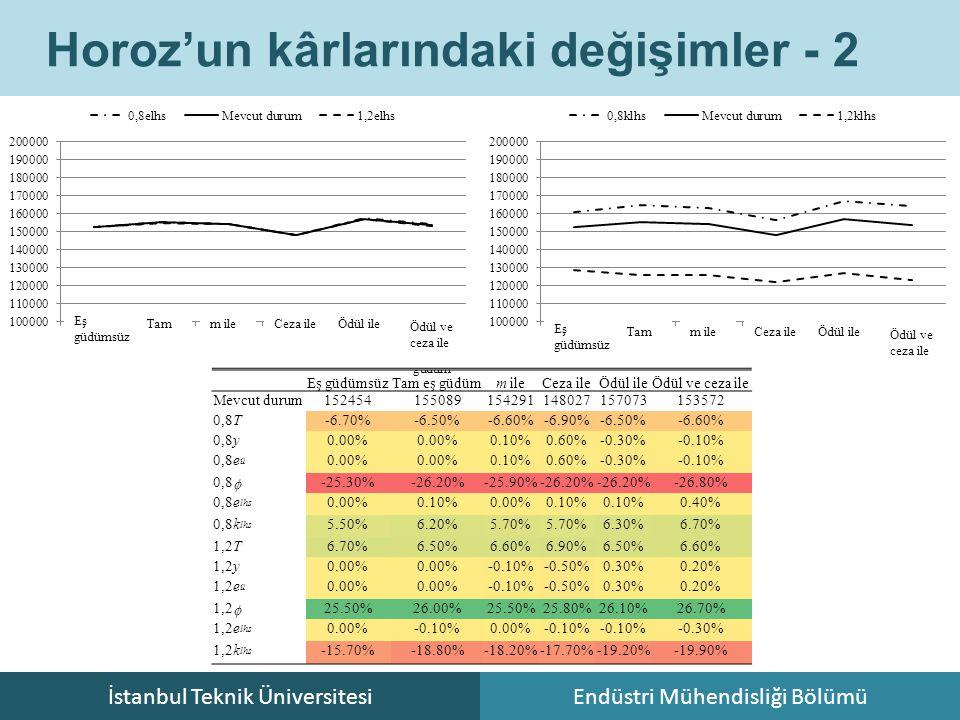 İstanbul Teknik ÜniversitesiEndüstri Mühendisliği Bölümü Horoz'un kârlarındaki değişimler - 2 Eş güdümsüz Tam m ile Ceza ile Ödül ile Ödül ve ceza ile Eş güdümsüz Tam m ile Ceza ile Ödül ile Ödül ve ceza ile Eş güdümsüzTam eş güdümm ileCeza ileÖdül ileÖdül ve ceza ile Mevcut durum152454155089154291148027157073153572 0,8T-6.70%-6.50%-6.60%-6.90%-6.50%-6.60% 0,8y0.00% 0.10%0.60%-0.30%-0.10% 0,8e ü 0.00% 0.10%0.60%-0.30%-0.10% 0,8  -25.30%-26.20%-25.90%-26.20% -26.80% 0,8e lhs 0.00%0.10%0.00%0.10% 0.40% 0,8k lhs 5.50%6.20%5.70% 6.30%6.70% 1,2T6.70%6.50%6.60%6.90%6.50%6.60% 1,2y0.00% -0.10%-0.50%0.30%0.20% 1,2e ü 0.00% -0.10%-0.50%0.30%0.20% 1,2  25.50%26.00%25.50%25.80%26.10%26.70% 1,2e lhs 0.00%-0.10%0.00%-0.10% -0.30% 1,2k lhs -15.70%-18.80%-18.20%-17.70%-19.20%-19.90%
