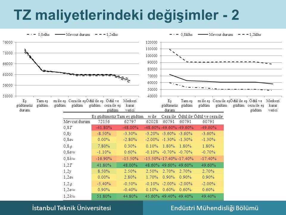 İstanbul Teknik ÜniversitesiEndüstri Mühendisliği Bölümü TZ maliyetlerindeki değişimler - 2 Eş güdümsüzTam eş güdümm ileCeza ileÖdül ileÖdül ve ceza i