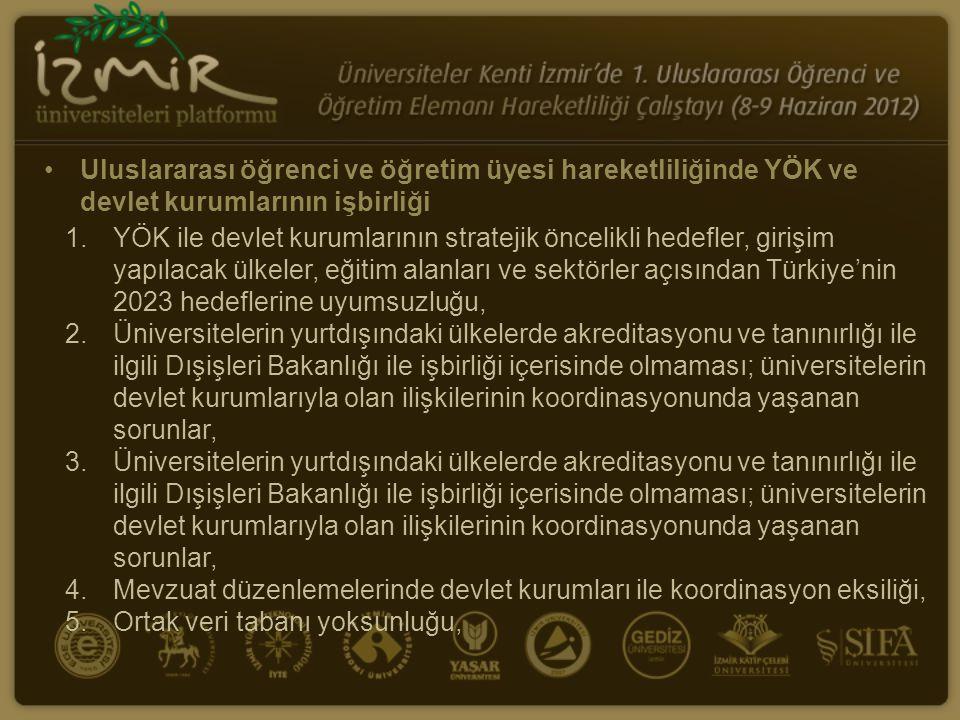 Uluslararası öğrenci ve öğretim üyesi hareketliliğinde YÖK ve devlet kurumlarının işbirliği 1.YÖK ile devlet kurumlarının stratejik öncelikli hedefler, girişim yapılacak ülkeler, eğitim alanları ve sektörler açısından Türkiye'nin 2023 hedeflerine uyumsuzluğu, 2.Üniversitelerin yurtdışındaki ülkelerde akreditasyonu ve tanınırlığı ile ilgili Dışişleri Bakanlığı ile işbirliği içerisinde olmaması; üniversitelerin devlet kurumlarıyla olan ilişkilerinin koordinasyonunda yaşanan sorunlar, 3.Üniversitelerin yurtdışındaki ülkelerde akreditasyonu ve tanınırlığı ile ilgili Dışişleri Bakanlığı ile işbirliği içerisinde olmaması; üniversitelerin devlet kurumlarıyla olan ilişkilerinin koordinasyonunda yaşanan sorunlar, 4.Mevzuat düzenlemelerinde devlet kurumları ile koordinasyon eksiliği, 5.Ortak veri tabanı yoksunluğu,