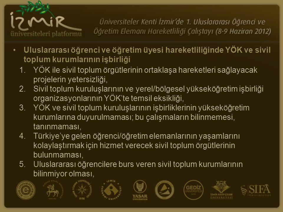 Uluslararası öğrenci ve öğretim üyesi hareketliliğinde YÖK ve sivil toplum kurumlarının işbirliği 1.YÖK ile sivil toplum örgütlerinin ortaklaşa hareketleri sağlayacak projelerin yetersizliği, 2.Sivil toplum kuruluşlarının ve yerel/bölgesel yükseköğretim işbirliği organizasyonlarının YÖK'te temsil eksikliği, 3.YÖK ve sivil toplum kuruluşlarının işbirliklerinin yükseköğretim kurumlarına duyurulmaması; bu çalışmaların bilinmemesi, tanınmaması, 4.Türkiye'ye gelen öğrenci/öğretim elemanlarının yaşamlarını kolaylaştırmak için hizmet verecek sivil toplum örgütlerinin bulunmaması, 5.Uluslararası öğrencilere burs veren sivil toplum kurumlarının bilinmiyor olması,
