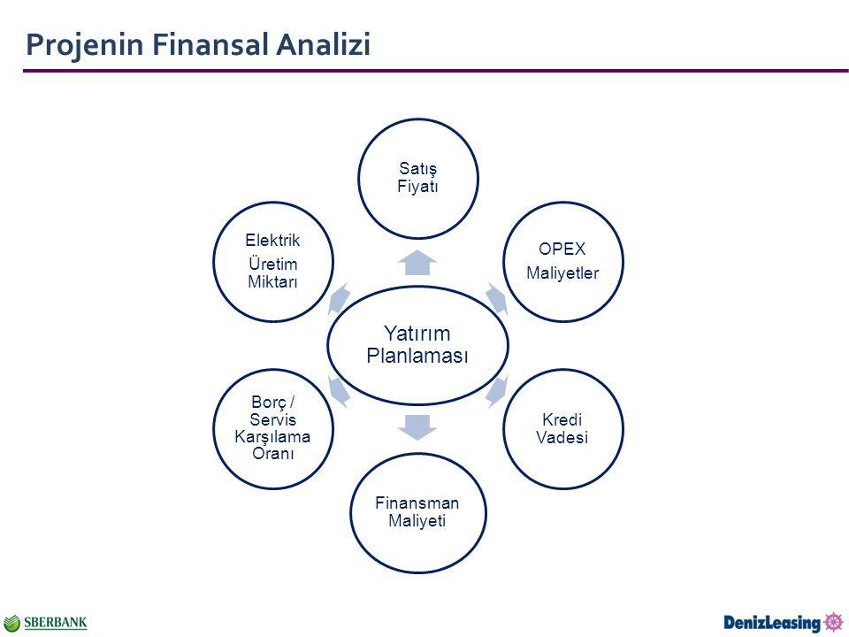 Projenin Finansal Analizi Yatırım Planlaması Satış Fiyatı OPEX Maliyetler Kredi Vadesi Finansman Maliyeti Borç / Servis Karşılama Oranı Elektrik Üretim Miktarı