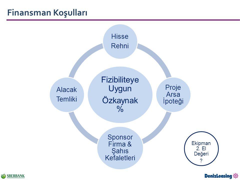 Finansman Koşulları Fizibiliteye Uygun Özkaynak % Hisse Rehni Proje Arsa İpoteği Sponsor Firma & Şahıs Kefaletleri Alacak Temliki Ekipman 2.