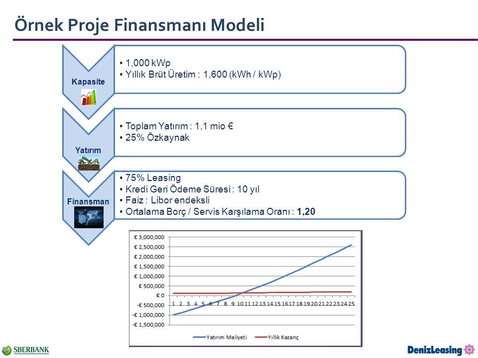 Örnek Proje Finansmanı Modeli Kapasite 1,000 kWp Yıllık Brüt Üretim : 1,600 (kWh / kWp) Yatırım Toplam Yatırım : 1,1 mio € 25% Özkaynak Finansman 75% Leasing Kredi Geri Ödeme Süresi : 10 yıl Faiz : Libor endeksli Ortalama Borç / Servis Karşılama Oranı : 1,20