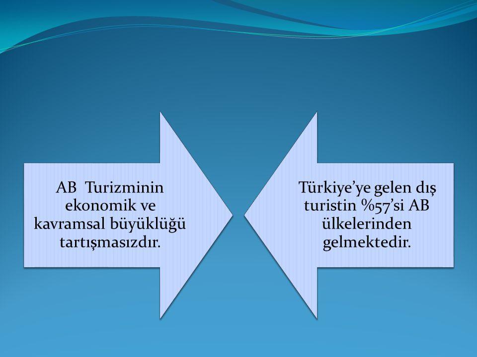 AB Turizminin ekonomik ve kavramsal büyüklüğü tartışmasızdır. Türkiye'ye gelen dış turistin %57'si AB ülkelerinden gelmektedir.