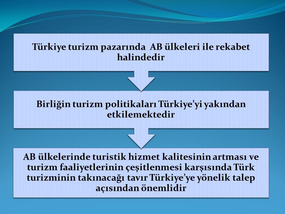 AB ülkelerinde turistik hizmet kalitesinin artması ve turizm faaliyetlerinin çeşitlenmesi karşısında Türk turizminin takınacağı tavır Türkiye'ye yönel