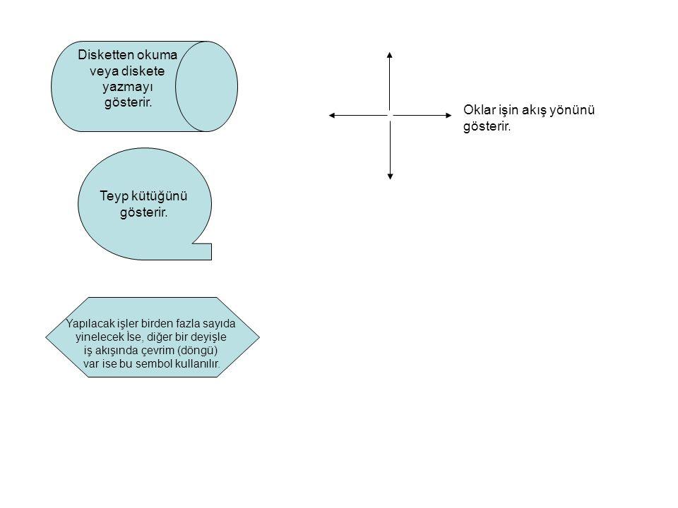 Akış şemaları içerik ve biçimlerine göre genel olarak üç grupta sınıflandırılabilirler.