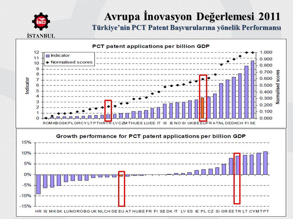 Avrupa İnovasyon Değerlemesi 2011 Türkiye'nin PCT Patent Başvurularına yönelik Performansı