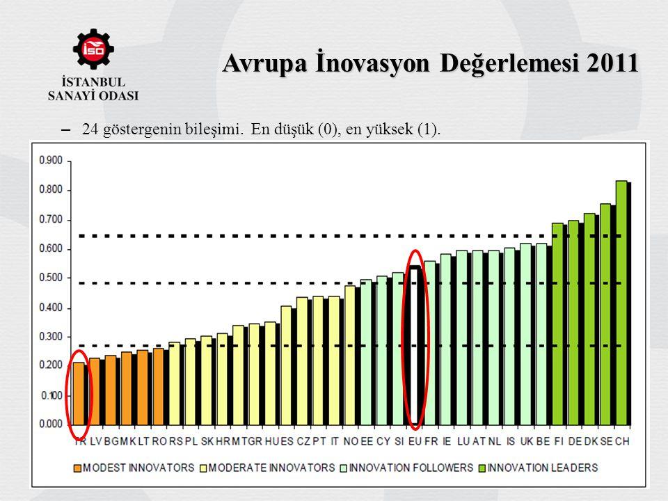 Avrupa İnovasyon Değerlemesi 2011 – 24 göstergenin bileşimi. En düşük (0), en yüksek (1).