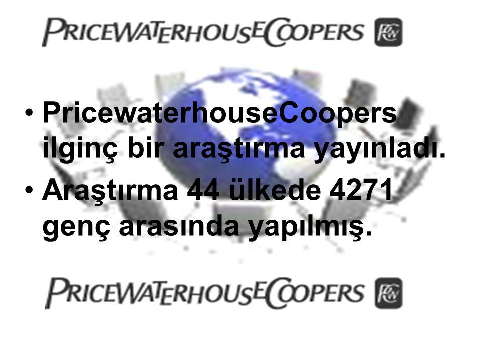 PricewaterhouseCoopers ilginç bir araştırma yayınladı. Araştırma 44 ülkede 4271 genç arasında yapılmış.