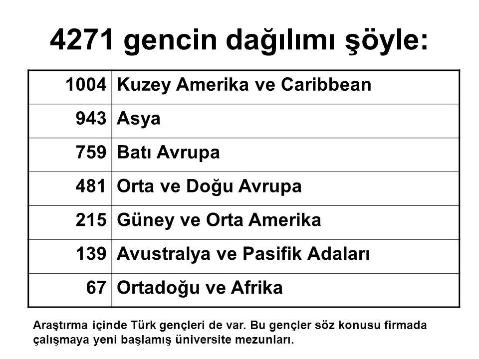 4271 gencin dağılımı şöyle: 1004Kuzey Amerika ve Caribbean 943Asya 759Batı Avrupa 481Orta ve Doğu Avrupa 215Güney ve Orta Amerika 139Avustralya ve Pas